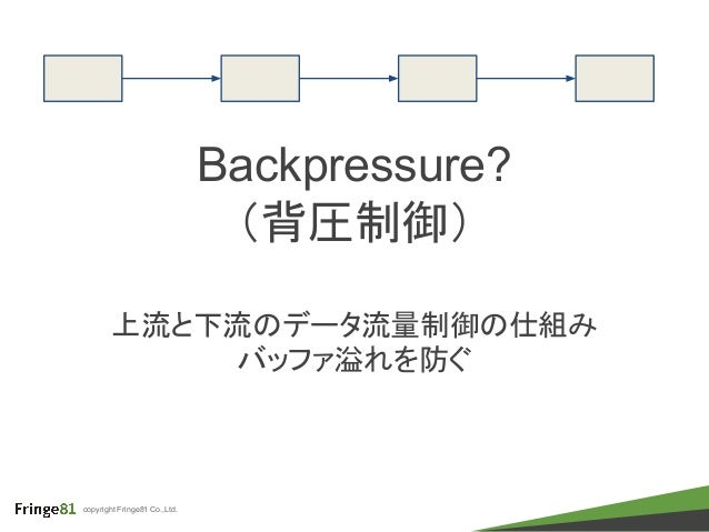 copyright Fringe81 Co.,Ltd. Backpressure? (背圧制御) 上流と下流のデータ流量制御の仕組み バッファ溢れを防ぐ