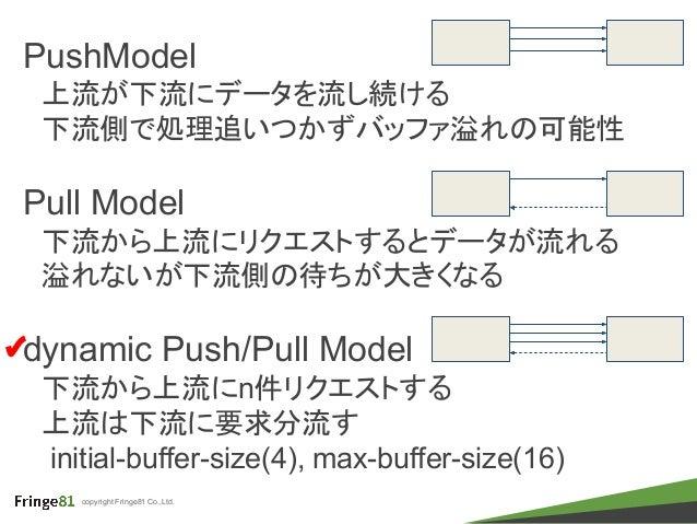 copyright Fringe81 Co.,Ltd. PushModel  上流が下流にデータを流し続ける  下流側で処理追いつかずバッファ溢れの可能性 Pull Model  下流から上流にリクエストするとデータが流れる  溢れないが下流側...