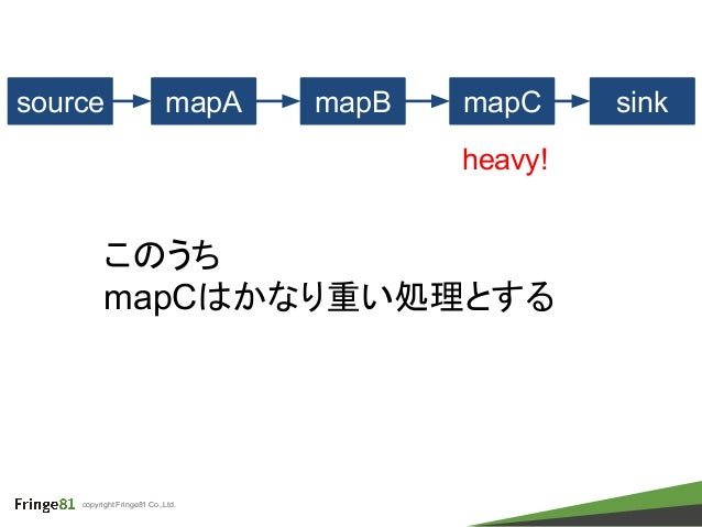 copyright Fringe81 Co.,Ltd. このうち mapCはかなり重い処理とする source mapA mapB sinkmapC heavy!