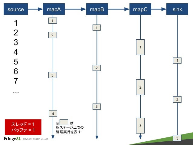 copyright Fringe81 Co.,Ltd. source mapA mapB mapC 1 1 2 3 4 5 6 7 ... 2 3 1 1 2 sink 1 2 2 スレッド = 1 バッファ = 1 3 3 4 3 ※ は 各...