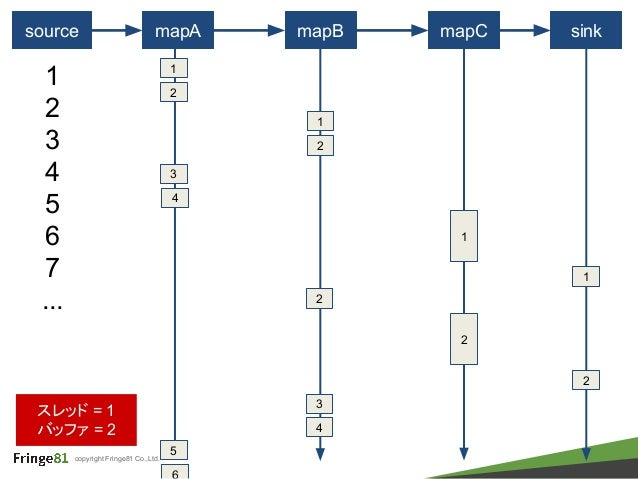 copyright Fringe81 Co.,Ltd. source mapA mapB mapC 1 1 2 3 4 5 6 7 ... 2 3 1 sink 1 2 2 スレッド = 1 バッファ = 2 3 2 4 1 2 4 5