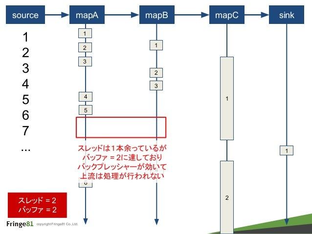 copyright Fringe81 Co.,Ltd. source mapA mapB mapC 1 1 2 3 4 5 6 7 ... 2 3 1 sink 1 スレッド = 2 バッファ = 2 2 4 1 2 4 5 6 3 スレッドは...