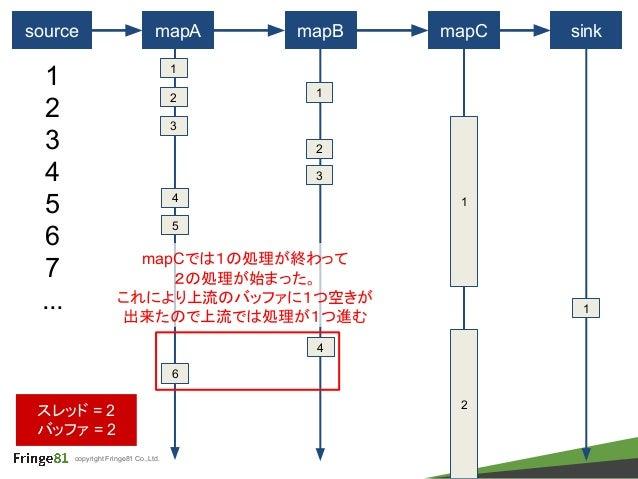 copyright Fringe81 Co.,Ltd. source mapA mapB mapC 1 1 2 3 4 5 6 7 ... 2 3 1 sink 1 スレッド = 2 バッファ = 2 2 4 1 2 4 5 6 3 mapCで...