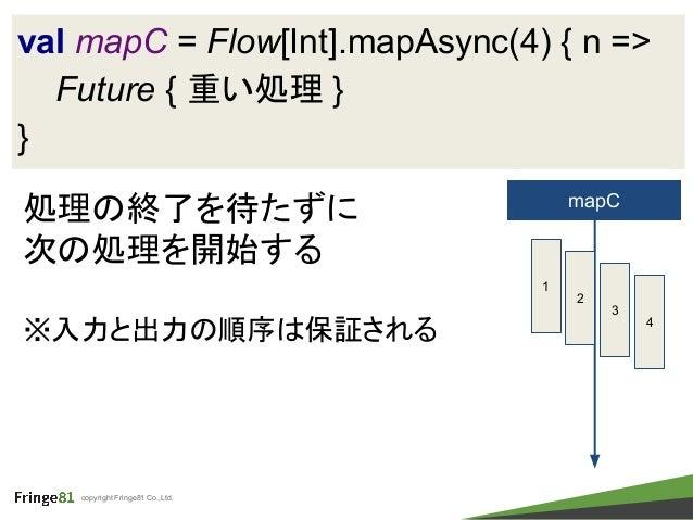 copyright Fringe81 Co.,Ltd. val mapC = Flow[Int].mapAsync(4) { n => Future { 重い処理 } } 処理の終了を待たずに 次の処理を開始する ※入力と出力の順序は保証される...