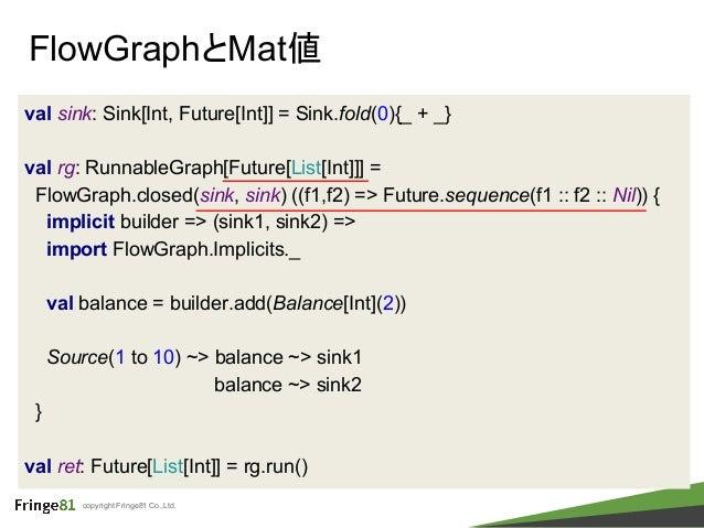 copyright Fringe81 Co.,Ltd. FlowGraphとMat値 val sink: Sink[Int, Future[Int]] = Sink.fold(0){_ + _} val rg: RunnableGraph[Fu...