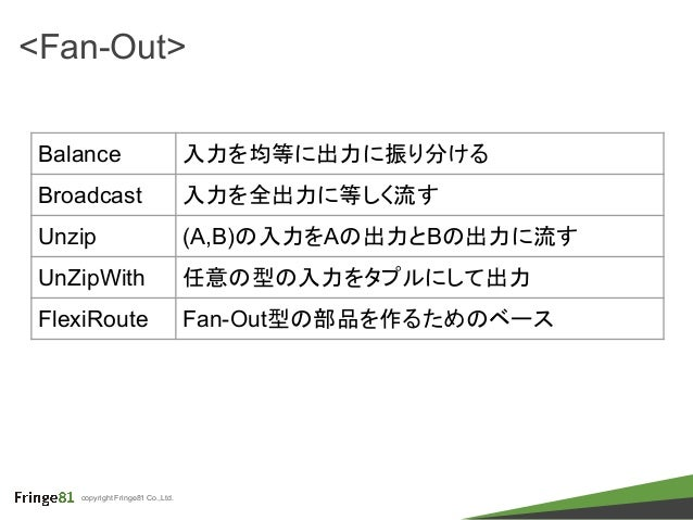 copyright Fringe81 Co.,Ltd. <Fan-Out> Balance 入力を均等に出力に振り分ける Broadcast 入力を全出力に等しく流す Unzip (A,B)の入力をAの出力とBの出力に流す UnZipWith ...