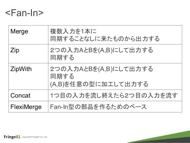 copyright Fringe81 Co.,Ltd. <Fan-In> Merge 複数入力を1本に 同期することなしに来たものから出力する Zip 2つの入力AとBを(A,B)にして出力する 同期する ZipWith 2つの入力AとBを(A...