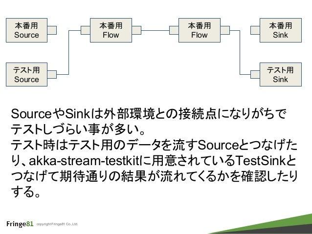 copyright Fringe81 Co.,Ltd. 本番用 Source 本番用 Sink 本番用 Flow 本番用 Flow テスト用 Source テスト用 Sink SourceやSinkは外部環境との接続点になりがちで テストしづら...