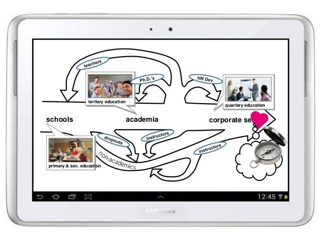 schools academia corporate sector primary & sec. education tertiary education quartery education