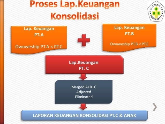 Laporan Keuangan Konsolidasi Akuntansi Keuangan Lanjutan
