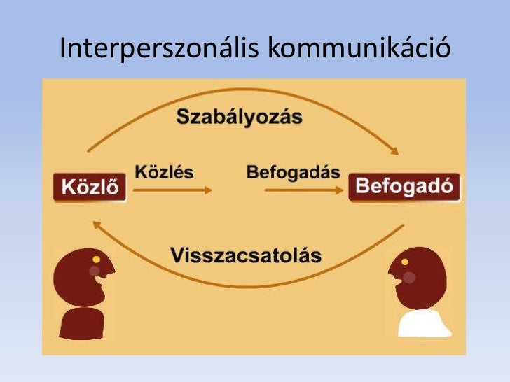 Interperszonális kommunikáció