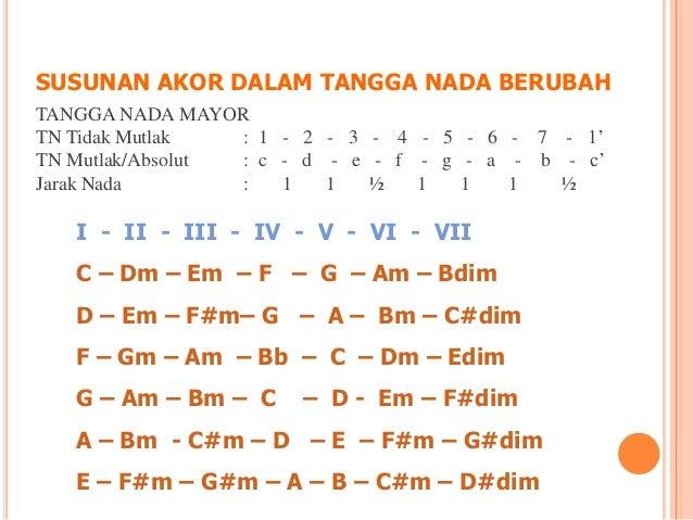 Akor Dalam Harmoni Musik