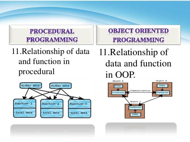 procedural programming However, sql is not efficient for some programming tasks:  languages allow  programs to integrate querying of the database with a procedural language.