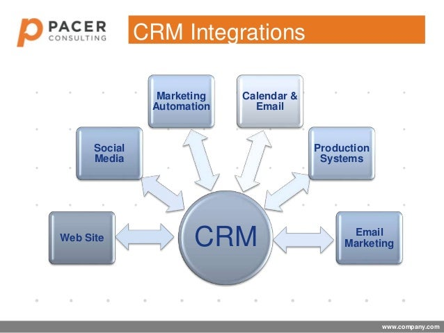 The Crm Eco System