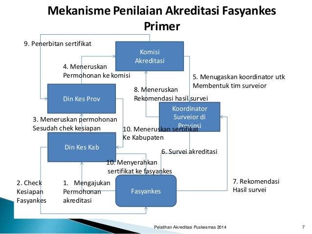 Pelatihan Akreditasi Puskesmas 2014 7 Mekanisme Penilaian Akreditasi Fasyankes Primer Din Kes Kab Din Kes Prov Komisi Akre...