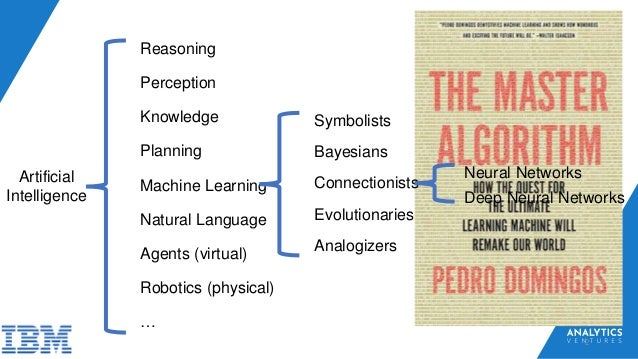 2 Artificial Intelligence Perception Reasoning Knowledge Planning Machine Learning Natural Language Agents (virtual) Symbo...