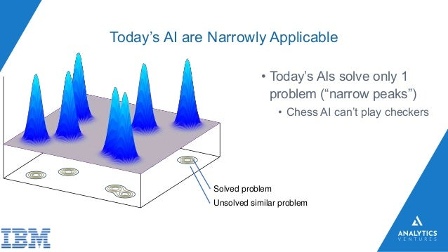 """Today's AI are Narrowly Applicable • Today's AIs solve only 1 problem (""""narrow peaks"""") • Chess AI can't play checkers Solv..."""