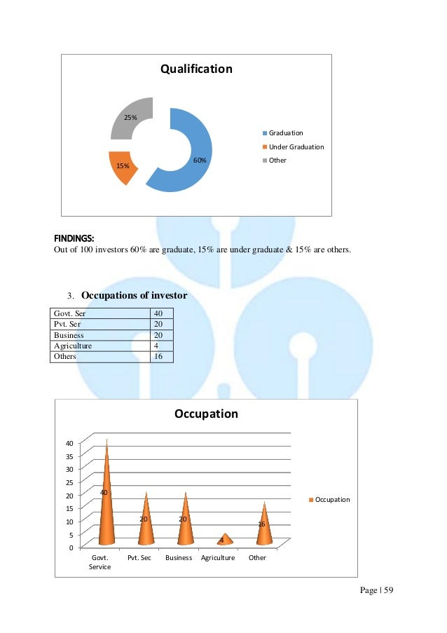 Page   59  FINDINGS:  Out of 100 investors 60% are graduate, 15% are under graduate & 15% are others.  3. Occupations of i...