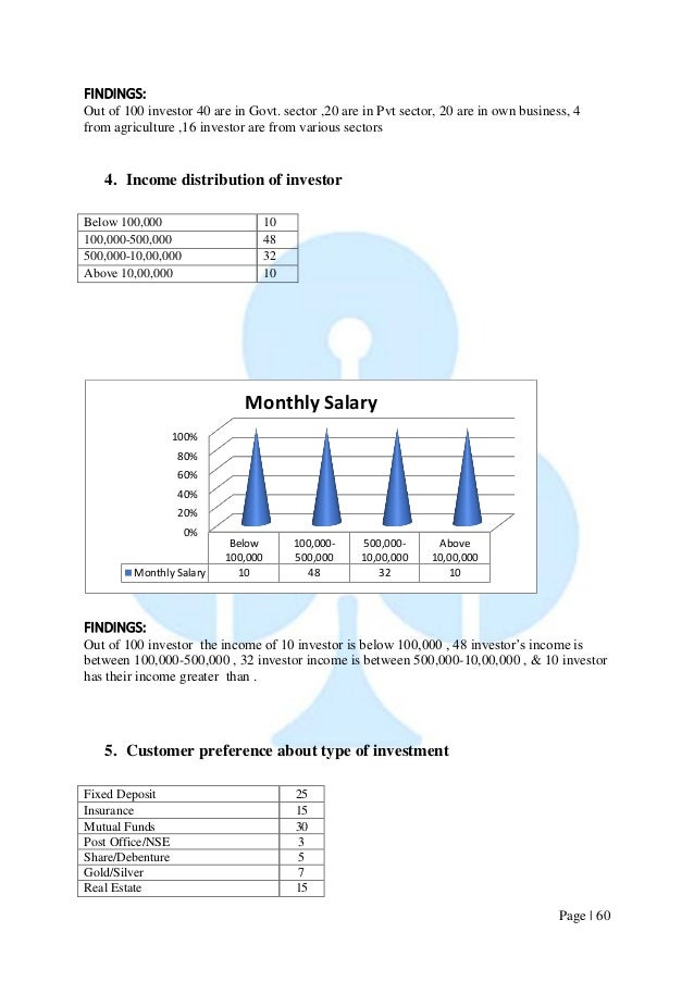 Page   60  FINDINGS:  Out of 100 investor 40 are in Govt. sector ,20 are in Pvt sector, 20 are in own business, 4 from agr...