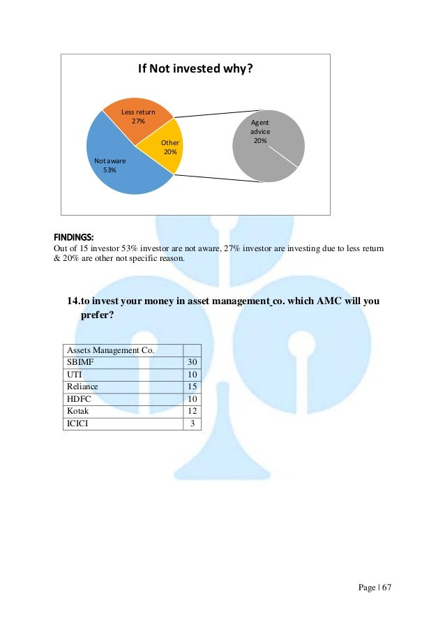 Page   67  FINDINGS:  Out of 15 investor 53% investor are not aware, 27% investor are investing due to less return & 20% a...