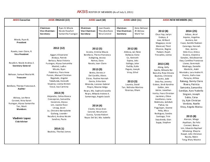 AKSIS ROSTER OF MEMBERS (As of July 3, 2011)      AKSIS Executive                    AKSIS ENGAGE (22)                    ...