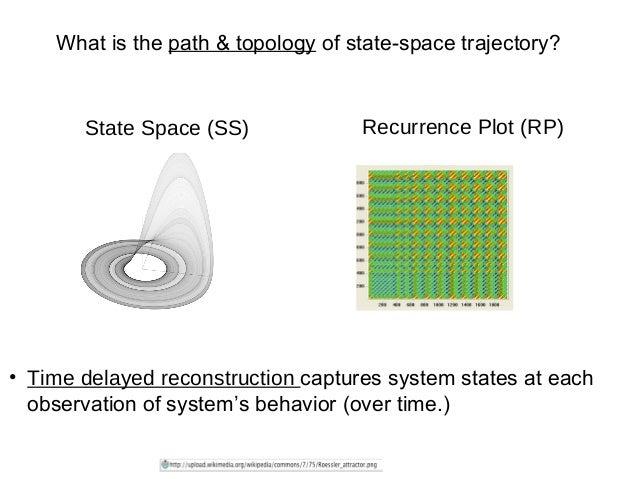 Recurrence Quantification Analysis : Tutorial & application to eye-mo…