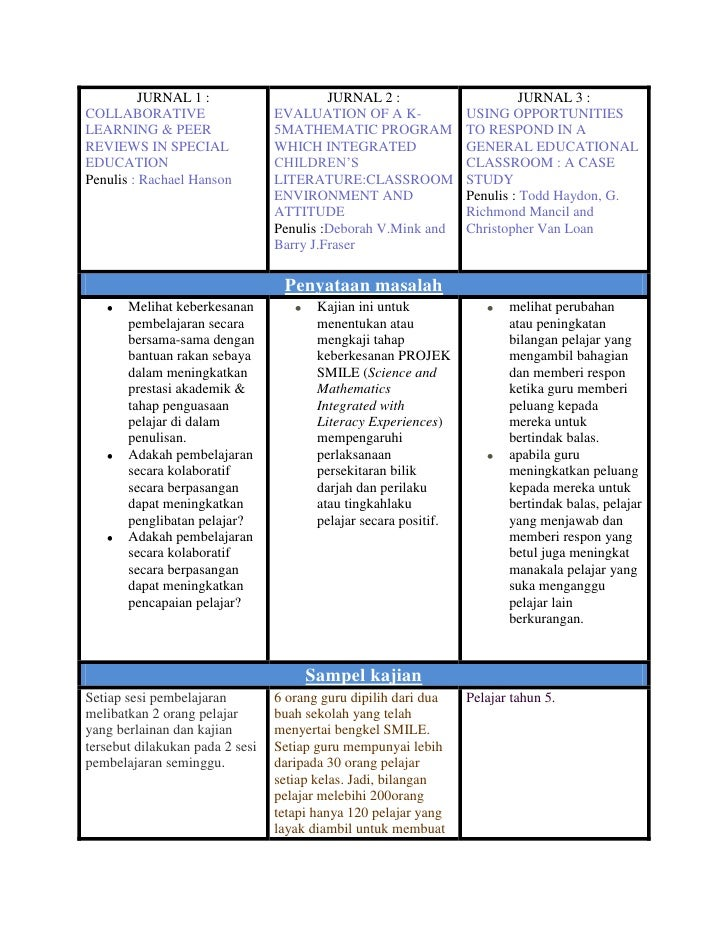 JURNAL 1 :COLLABORATIVE LEARNING & PEER REVIEWS IN SPECIAL EDUCATIONPenulis: Rachael HansonJURNAL 2 :EVALUATION OF A K-5M...