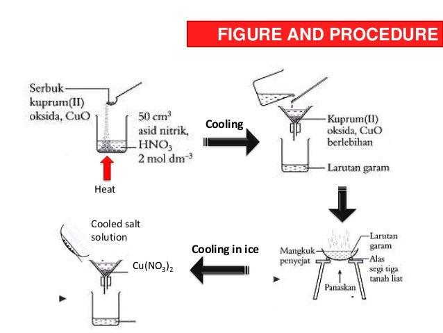 preparation of soluble salt Ring Stand Bunsen Burner
