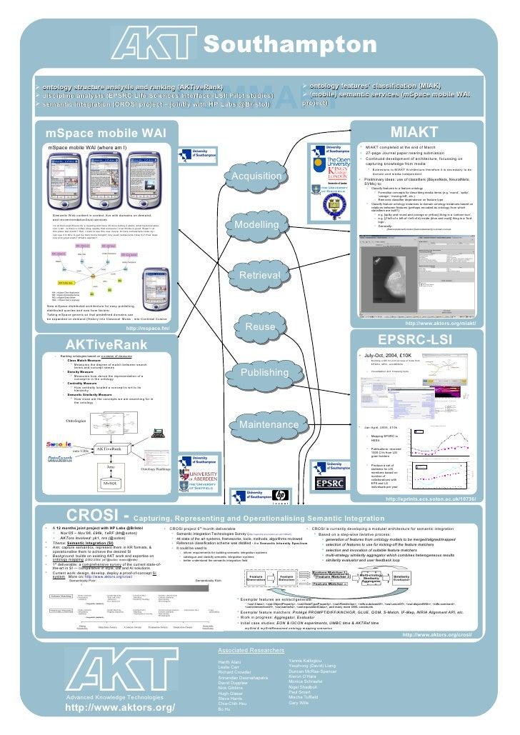 SUMMARY Southampton <ul><li>July-Oct, 2004, £10K </li></ul><ul><ul><li>Building a KB for joint access of data from EPSRC, ...
