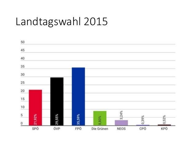 Bundes Ergebnisse