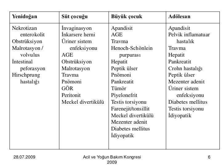 Akut enterokolit: hastalığın nedenleri ve formları 30