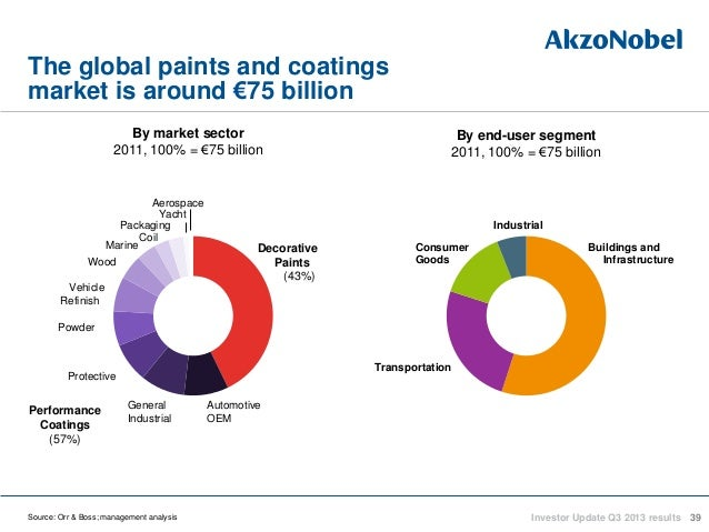 akzo nobel in the global paint Akzo nobel uae paints llc - company details world paint leader akzonobel plans expansion in oman muscat: akzonobel, a global market leader in paints and performance coatings.
