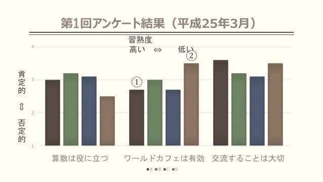 第1回アンケート結果(平成25年3月) 1 2 3 4 算数は役に立つ ワールドカフェは有効 交流することは大切 A B C D 習熟度 高い ⇔ 低い 肯 定 的 ⇔ 否 定 的 ① ②