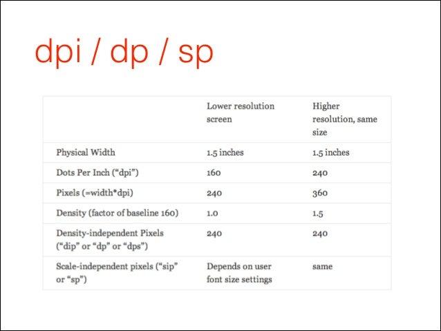 dpi / dp / sp