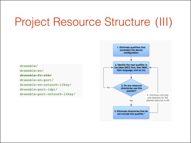 Project Resource Structure (III)