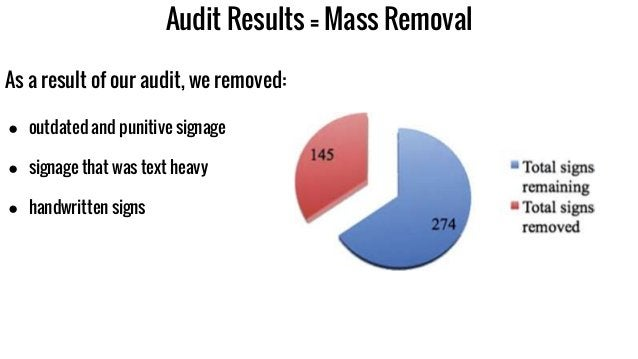 Audit Results = Mass Removal As a result of our audit, we removed: ● outdated and punitive signage ● signage that was text...