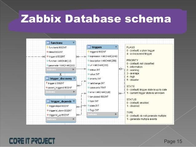 Alain Ganuchaud - Reporting Large Environment Zabbix Database