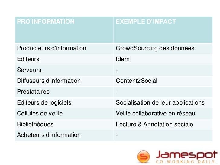 PRO INFORMATION             EXEMPLE D'IMPACTProducteurs dinformation   CrowdSourcing des donnéesEditeurs                  ...