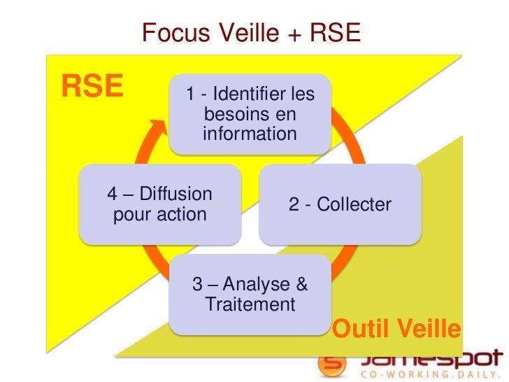 Focus Veille + RSERSE        1 - Identifier les              besoins en             information  4 – Diffusion            ...