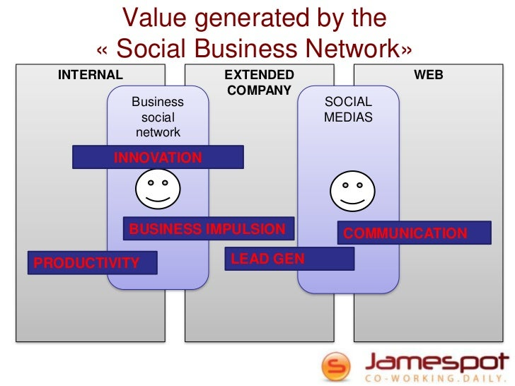 Value generated by the      « Social Business Network»  INTERNAL              EXTENDED            WEB                     ...