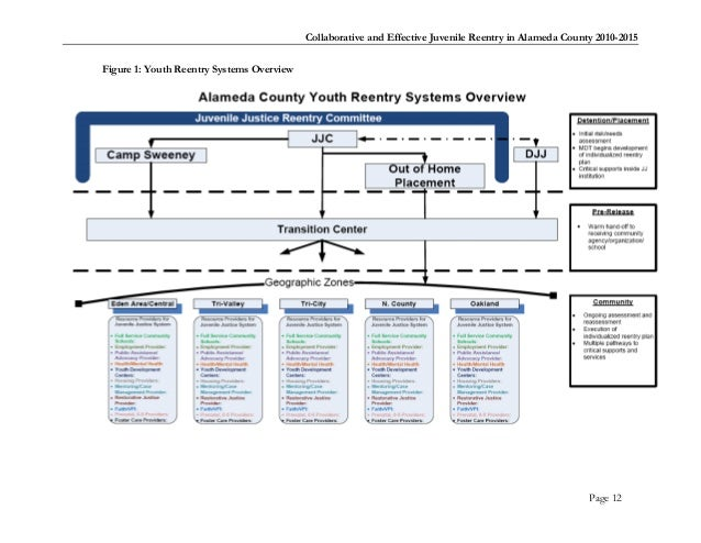 Alameda county youth reentry blueprint 2010 for Final fortress blueprints