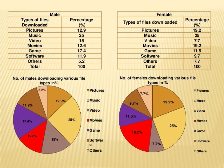 Male                                              Female    Types of files              Percentage                        ...