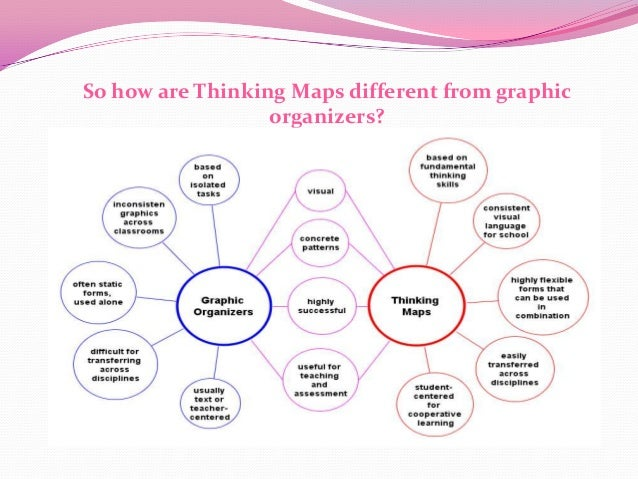a language for learning thinking maps
