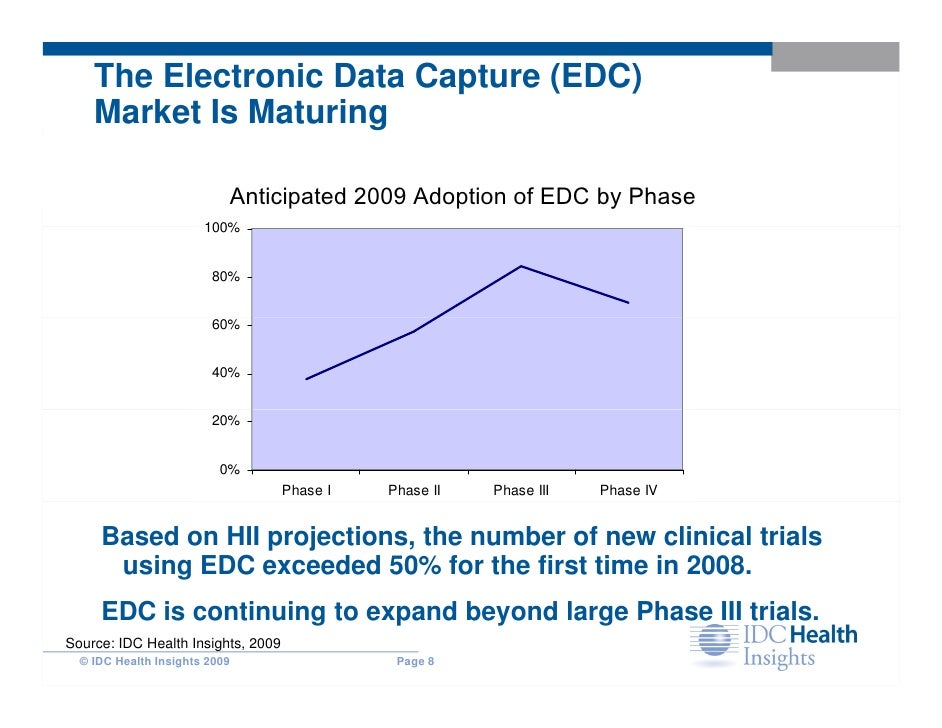 Electronic Data Capture Clinical : The expanding eclinical universe streamlining progress by