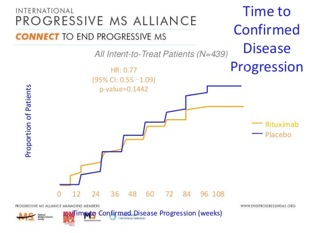 targeting progession the progressive ms alliance