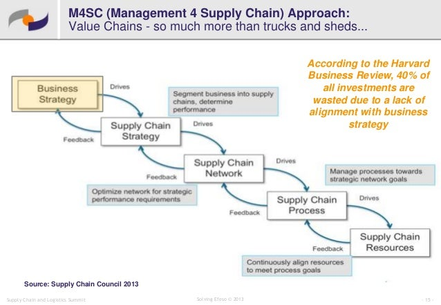 a pain in the supply chain hbr case study Pain in the supply chain commentary for hbr case study - for teaching purposes,  this is the commentary-only version of the hbr case study the case-only version.