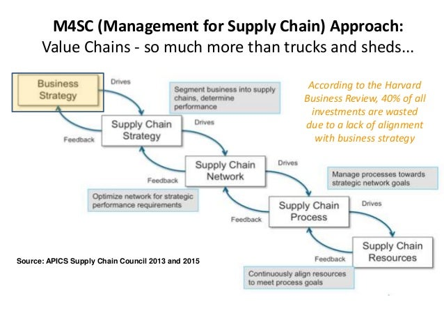 aligning incentives in supply chains Thus, a supply chain capability is determined by the combination and intensity of sharing strategies, information, process knowledge, skills, and incentives across the supply chain we assume for the purpose of this research that successful supply chain capability alignment will provide external linkages with corresponding.