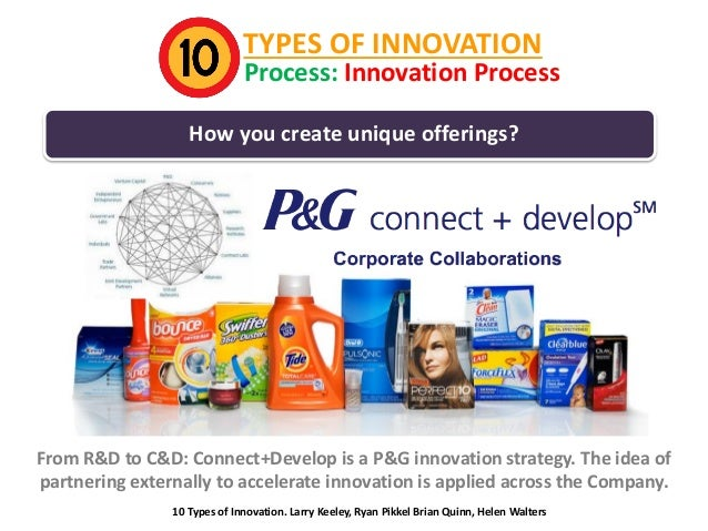 TYPES OF INNOVATION  Process: Innovation Process  How you create unique offerings?  From R&D to C&D: Connect+Develop is a ...
