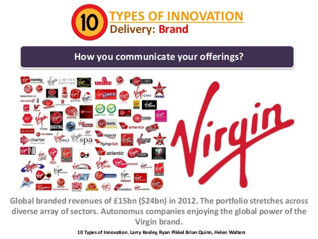 TYPES OF INNOVATION Delivery: Brand  How you communicate your offerings?  Global branded revenues of £15bn ($24bn) in 2012...