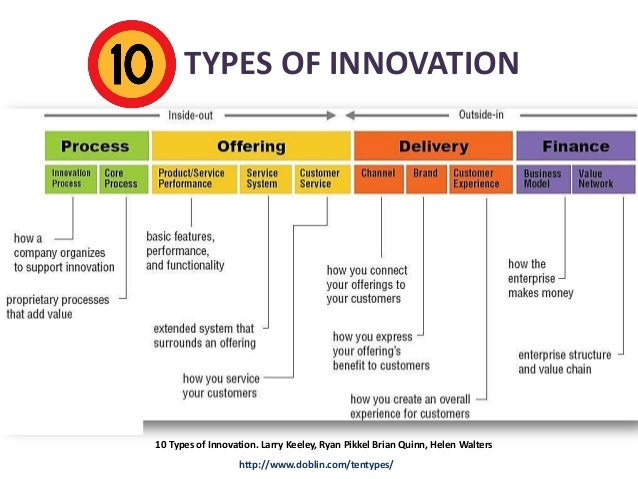TEN TYPES OF INNOVATION  10 Types of Innovation. Larry Keeley, Ryan Pikkel Brian Quinn, Helen Walters http://www.doblin.co...